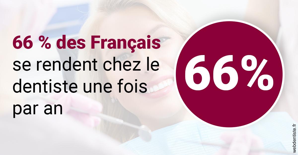 https://selarl-ms-dentaire.chirurgiens-dentistes.fr/66 % des Français 1